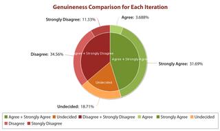 genuineness-graph